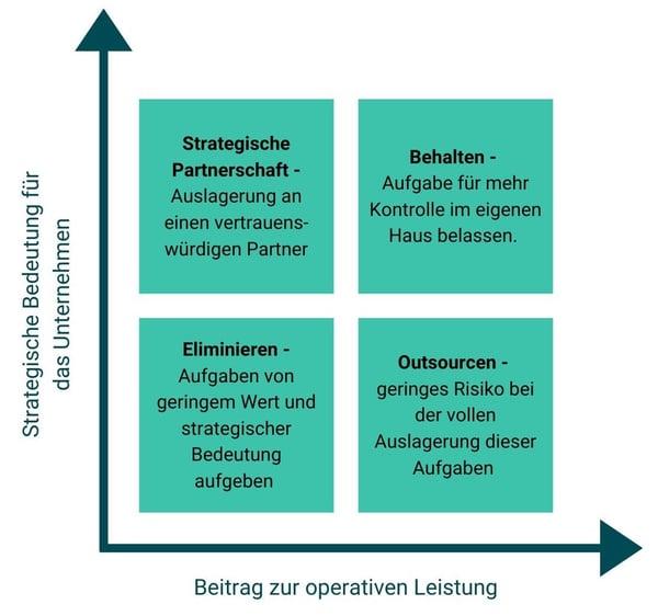 Entscheidungsmatrix Outsourcing