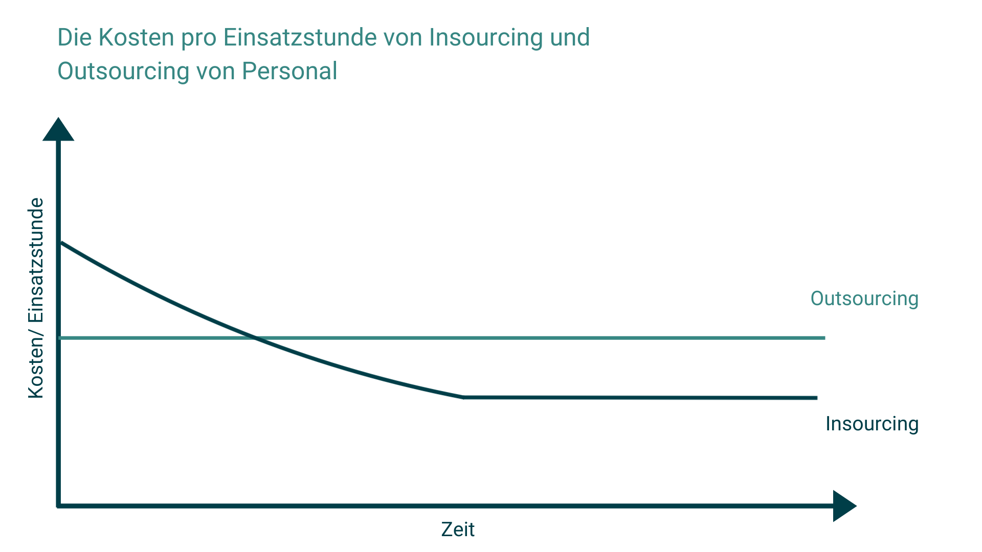 Kosten pro Einsatzstunde Insourcing vs. Outsourcing