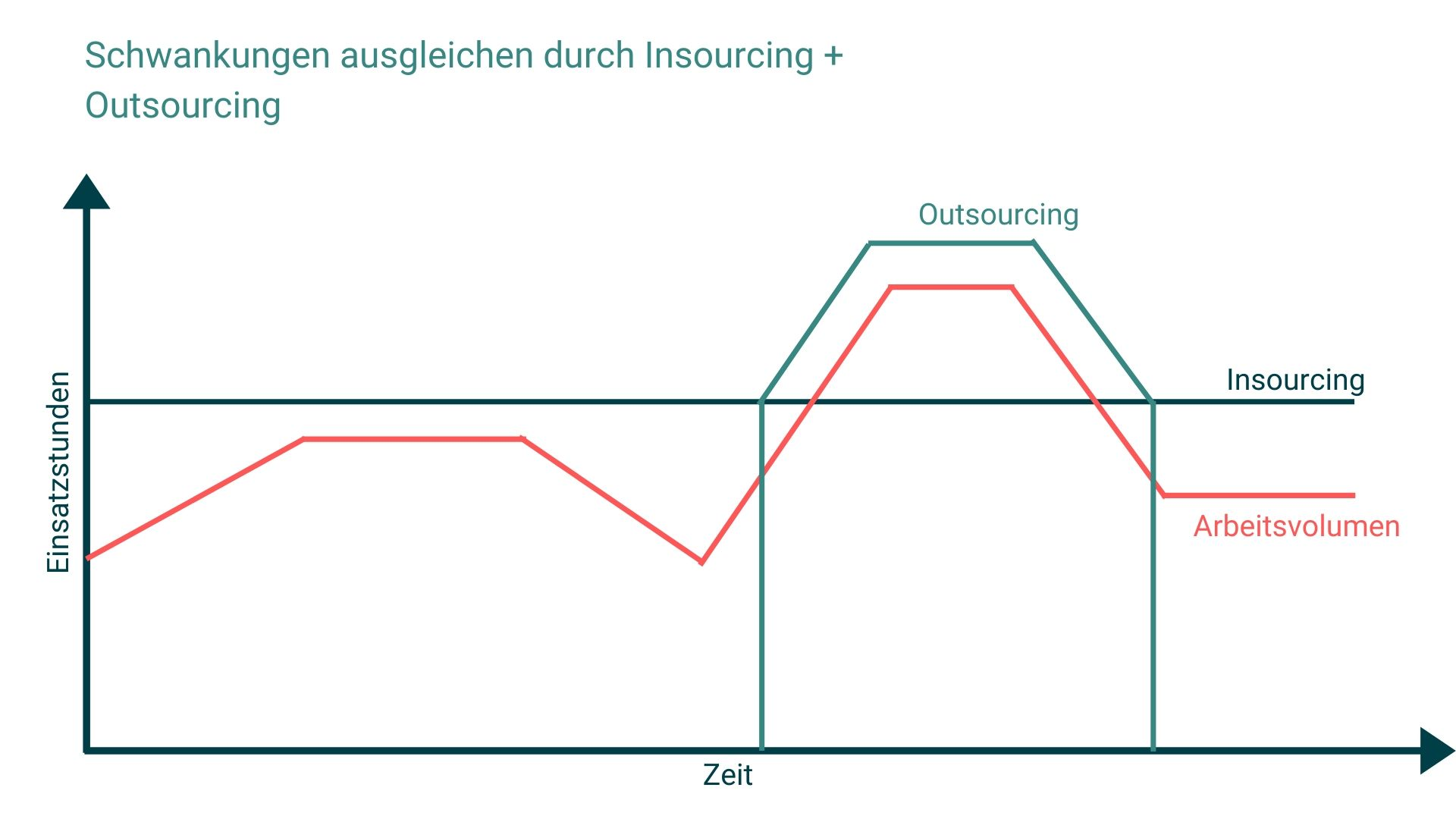 Schwankungen durch Outsourcing abfangen